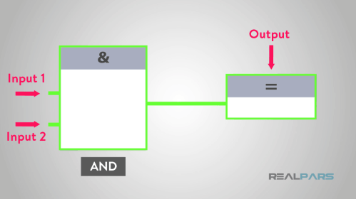 small resolution of in ladder logic and logic would look like a series circuit as you can see in the following picture in a function block diagram the entire rung is