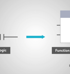 in the middle of the function block will be a symbol or text labeling the function block this will describe the actual function of the block  [ 1205 x 676 Pixel ]