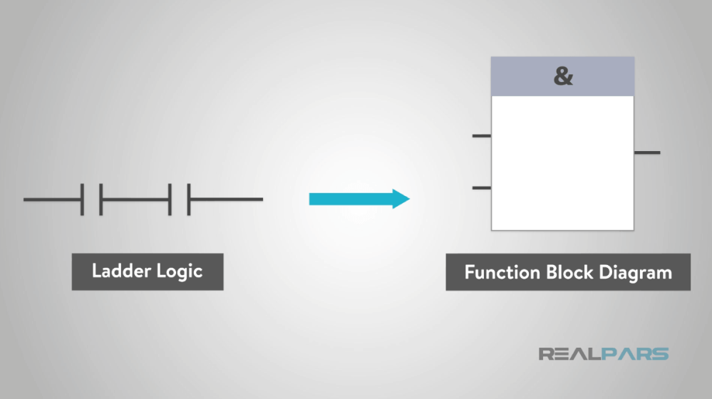 medium resolution of in the middle of the function block will be a symbol or text labeling the function block this will describe the actual function of the block