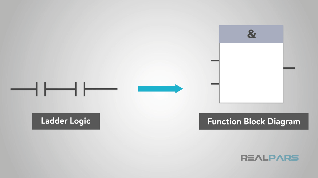 hight resolution of in the middle of the function block will be a symbol or text labeling the function block this will describe the actual function of the block