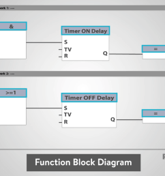 in the middle of the function block will be a symbol or text labeling the function block this will describe the actual function of the block  [ 1207 x 673 Pixel ]