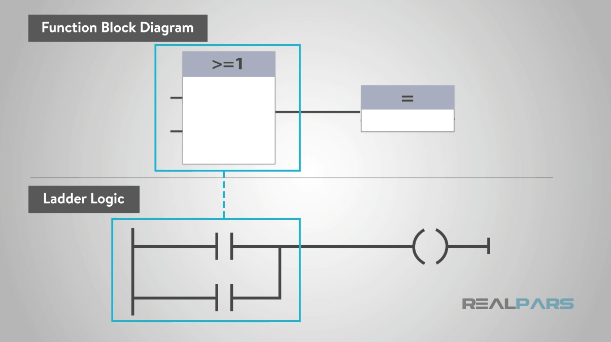 hight resolution of in ladder logic or logic would look like a parallel circuit like the below picture