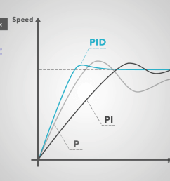 p id logic diagram [ 1548 x 867 Pixel ]