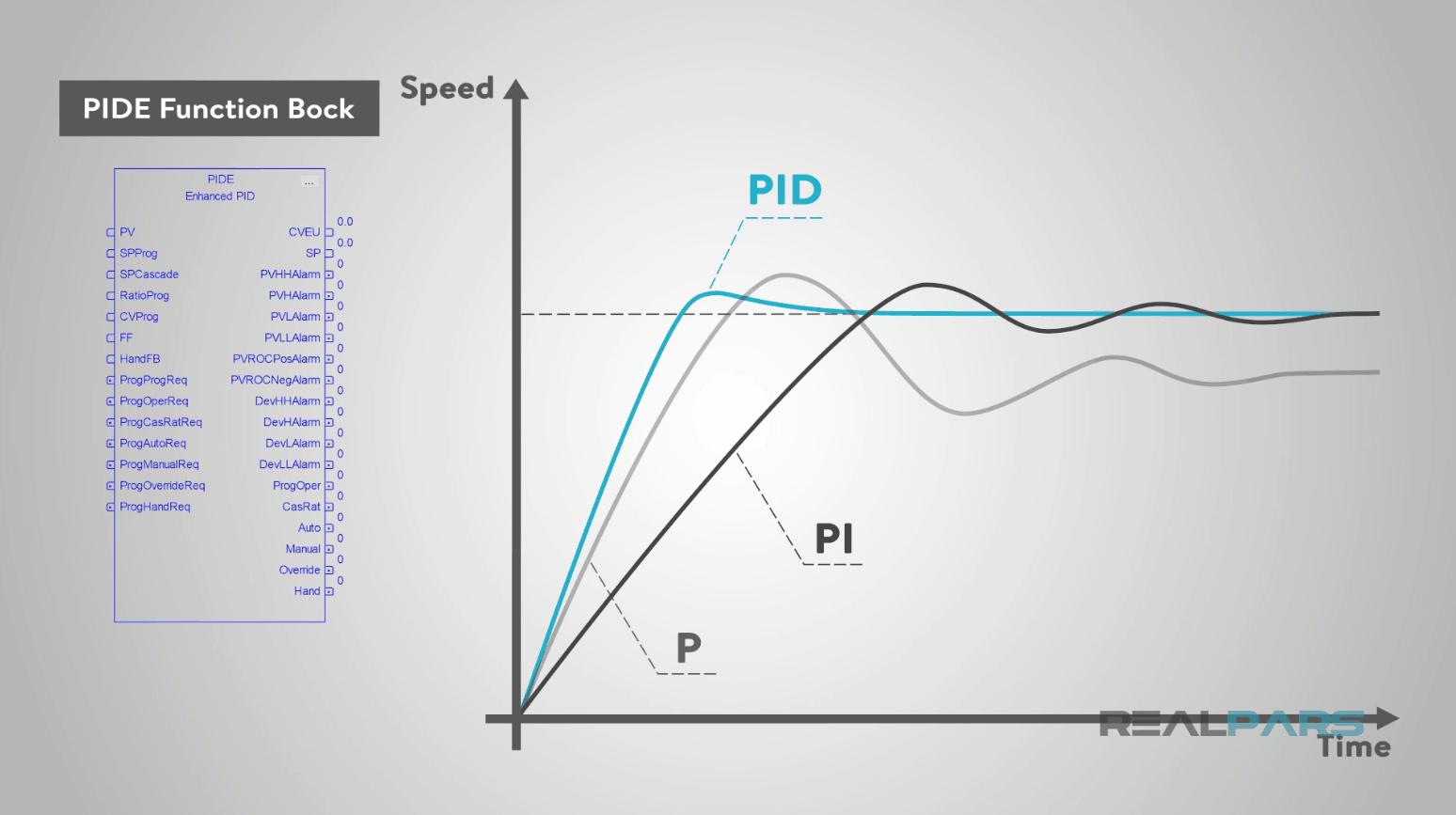hight resolution of p id logic diagram