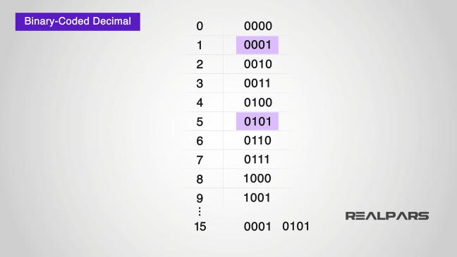 تمثيل الأرقام العشرية بترميز BCD.