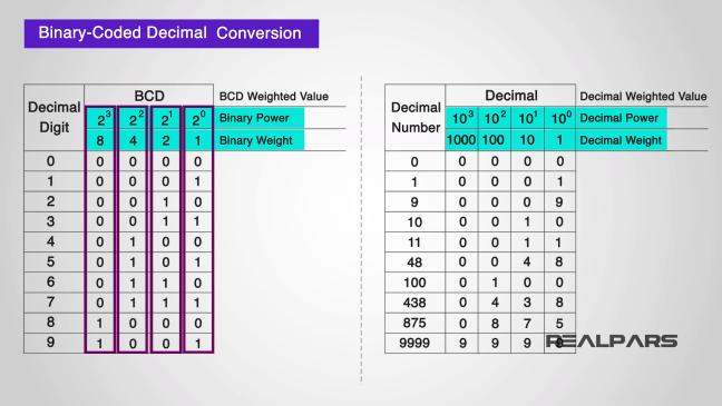 يبيّن آليّة التّحويل في نظام التّرميز BCD.