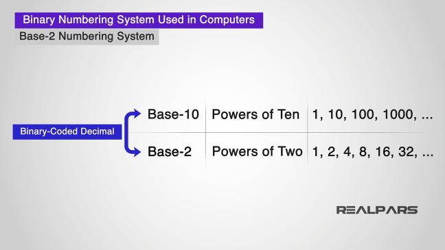 يوضّح استخدام النظام الثنائيّ في الحواسيب.
