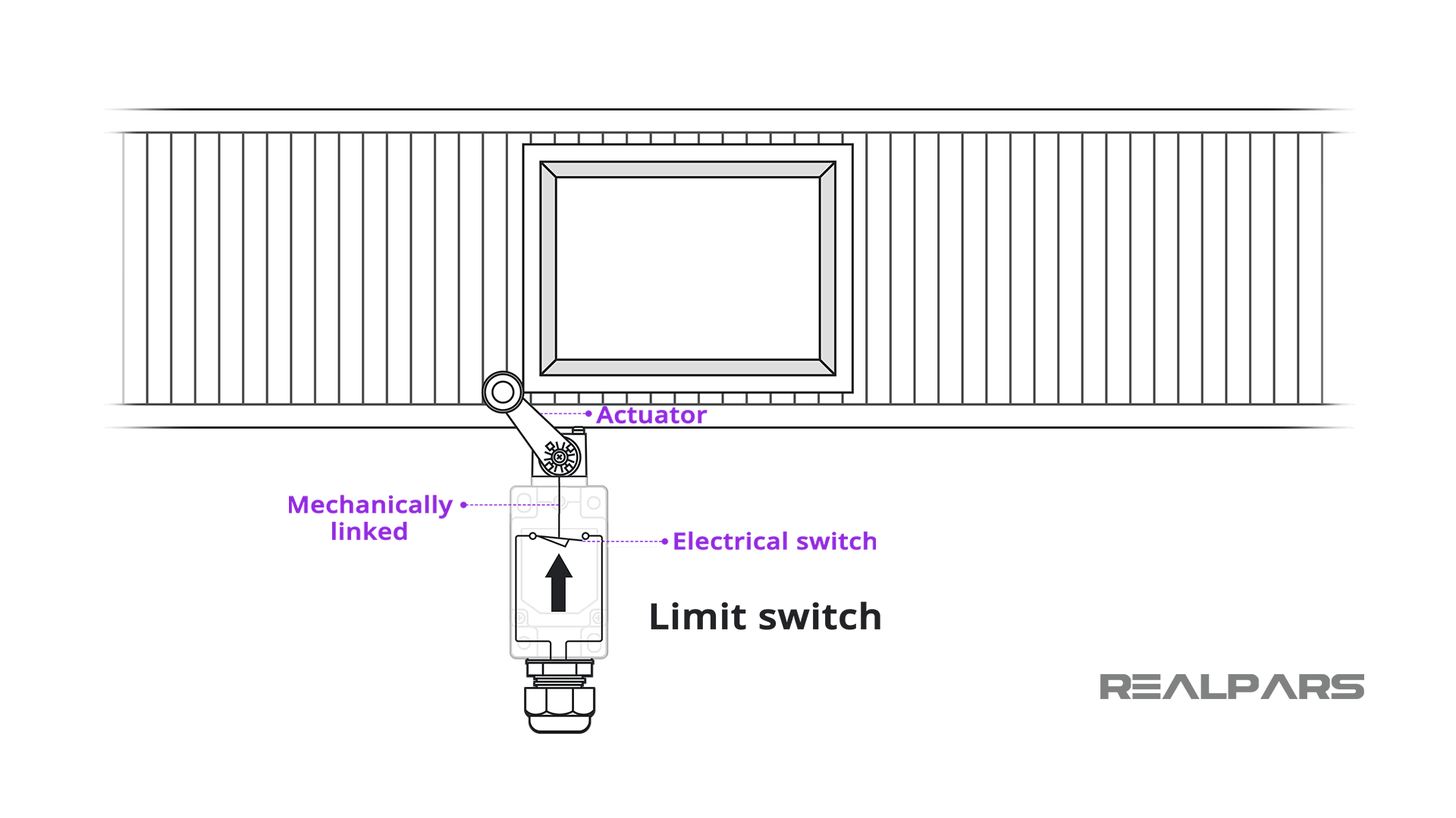 Limit Switch Explained