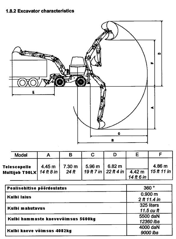 Telescopelle Multijob t90L