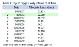 inflows