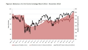Performance and market exposure (%) of a volatility controlled investment in the FTSE 100 during 2011-12