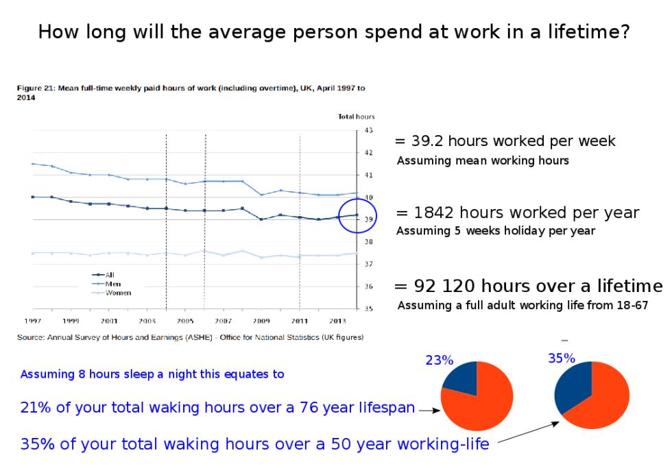 Average working hours UK