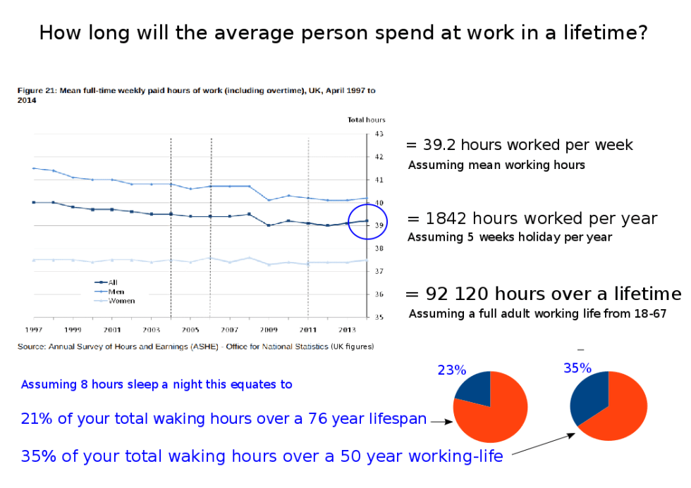 Average working hours UK