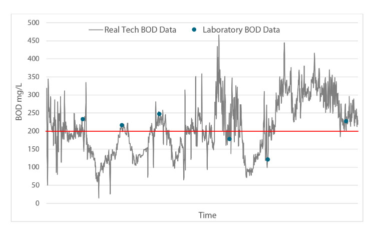 Biochemical Oxygen Demand (BOD) in Wastewater I Real Tech