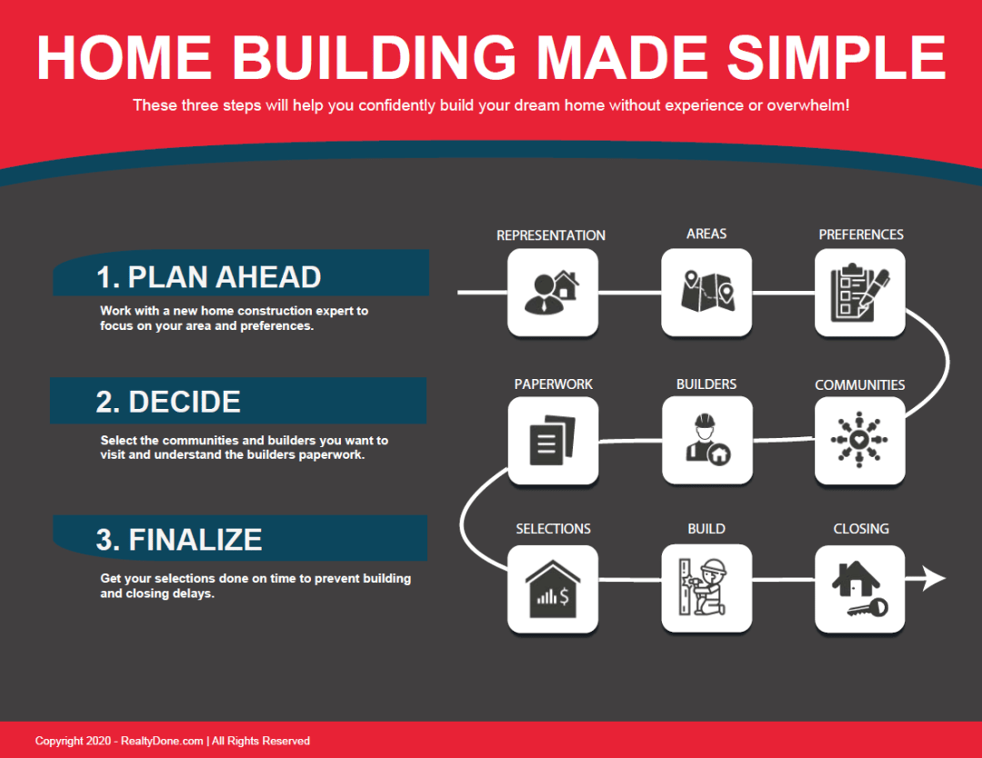 Home-Building-Made-Simple Realty Done By Damien Baden