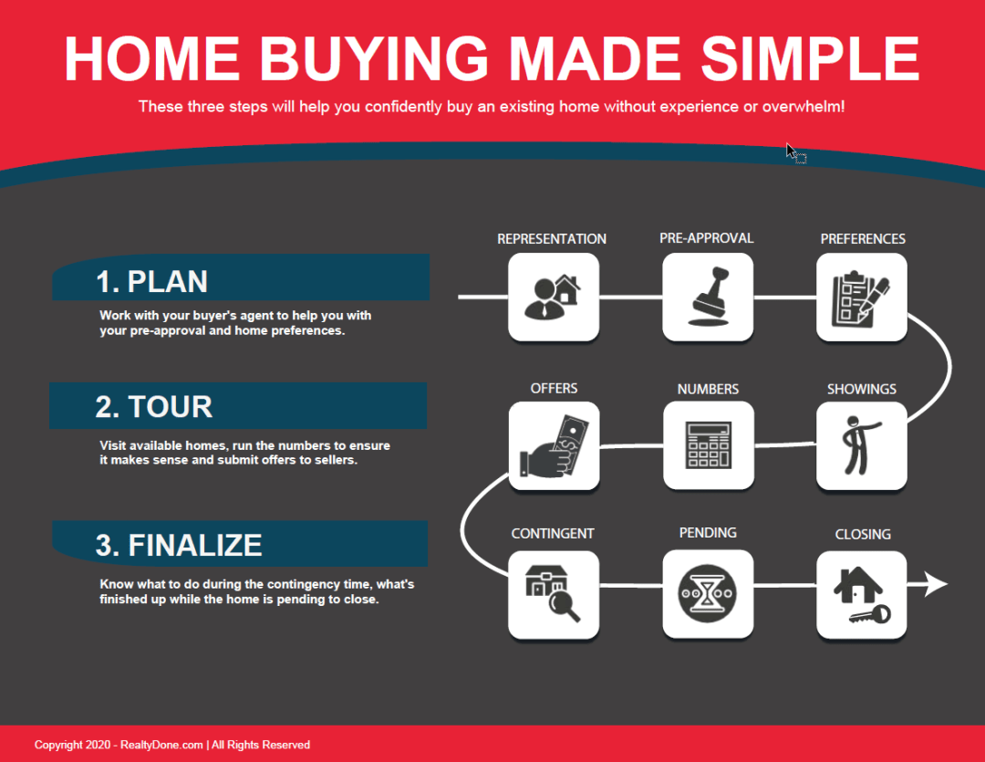 Home-Buying-Made-Simple Realty Done By Damien Baden