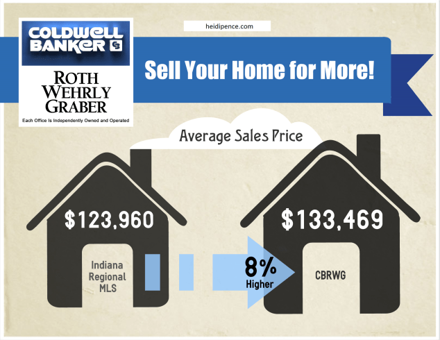 Sell a home for more with Coldwell Banker Roth Wehrly Graber.