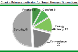 Report reveals smart home market to grow 30% YOY