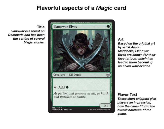 Flavorful aspects of a Magic Card