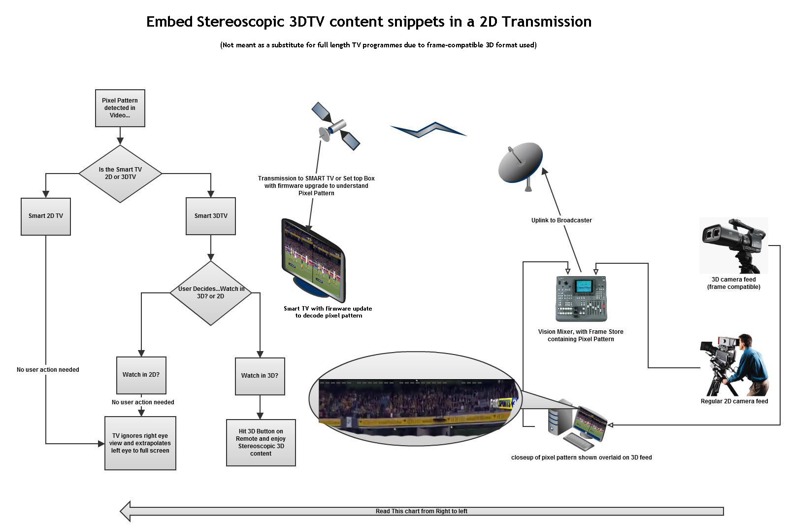How Smart 3dtv Manufactures Can Help Fashion Tv S 3d Broadcasts