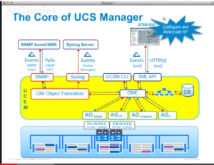 Core of UCSM Monitor