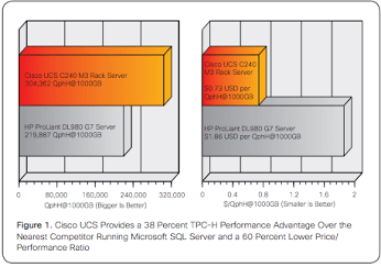 TPC-H Benchmark Establishes Cisco UCS C240 as the Fastest Two-socket Server for Microsoft SQL Server 2014