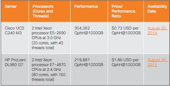 TPC-H 1000-GB Results for 2-Socket Intel Xeon Processor-Powered Servers