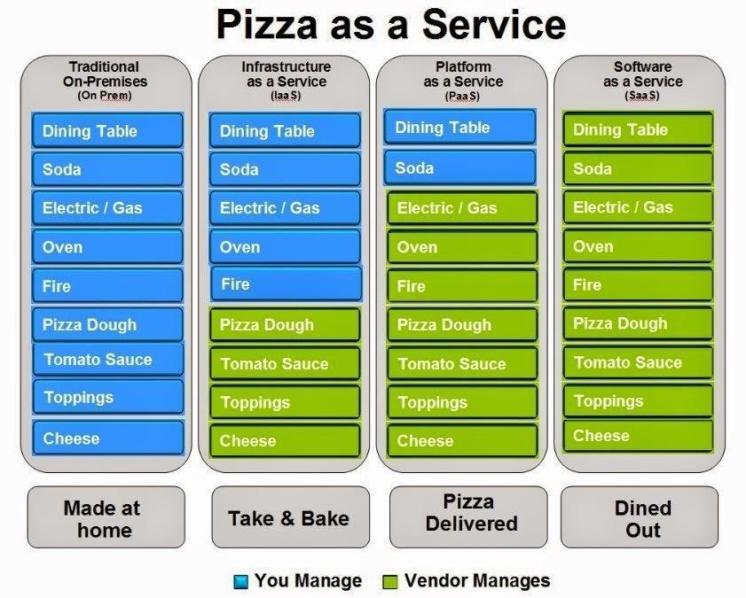 Cloud Services Defined as Pizza
