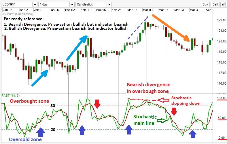 Stochastic forex