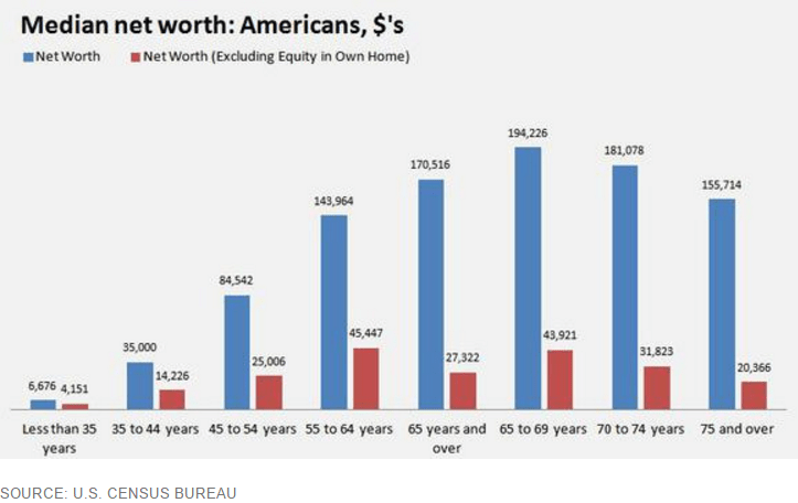 median-net-worth
