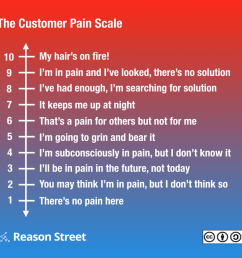 customer pain scale [ 1084 x 1043 Pixel ]