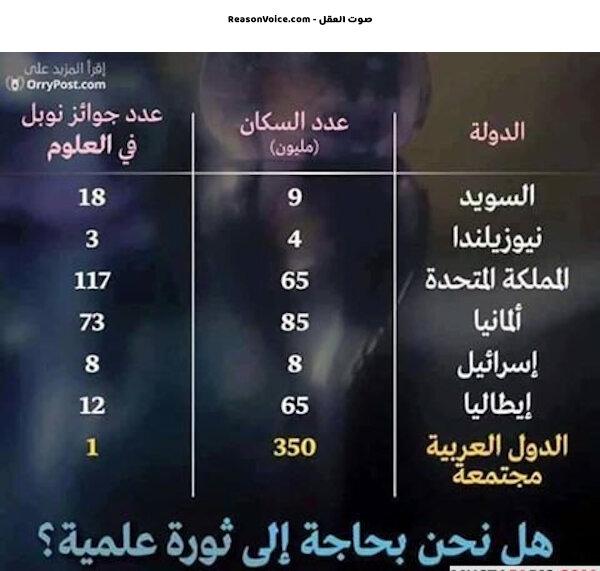 التخلف في العالم الاسلامي