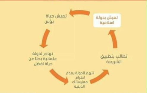 دورة حياة المهاجر المطالب بالشريعة