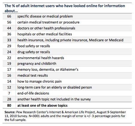 Online patient topics
