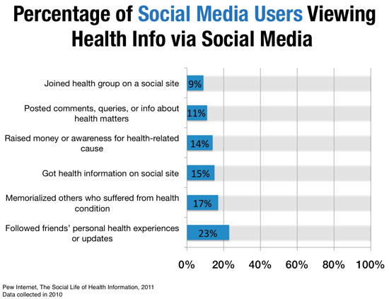 social media clinical trials