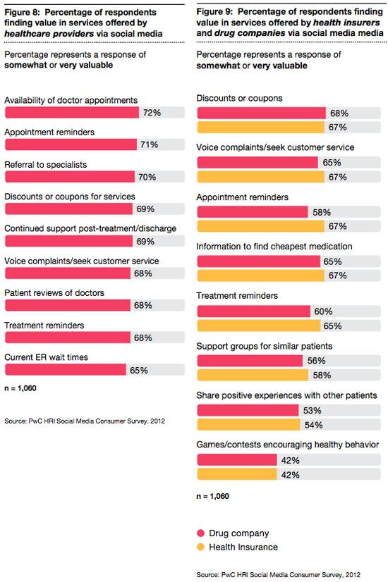 social media value clinical trials