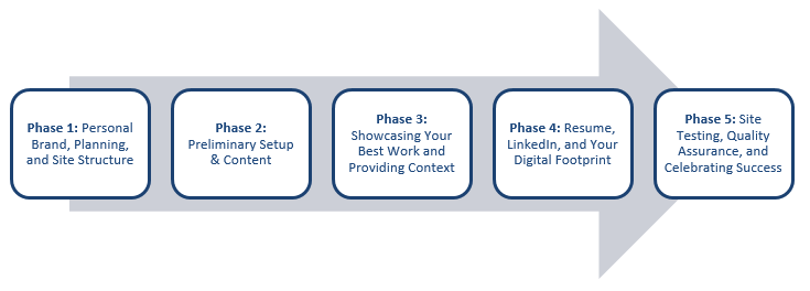 Rebecca L. Cooney 5 phases for online portfolio development