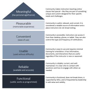 LXD hierarchy