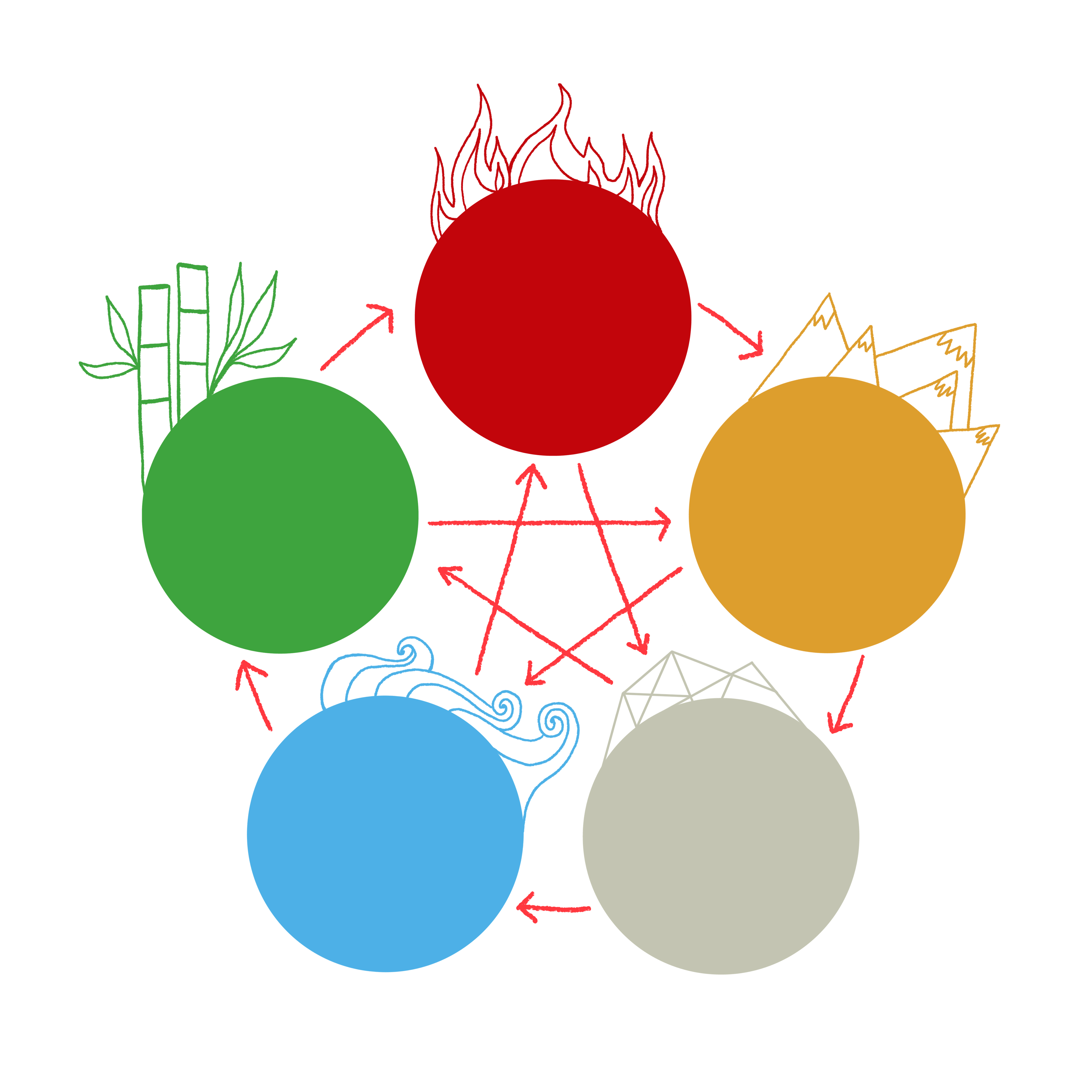 What do we mean by the Five Elements?