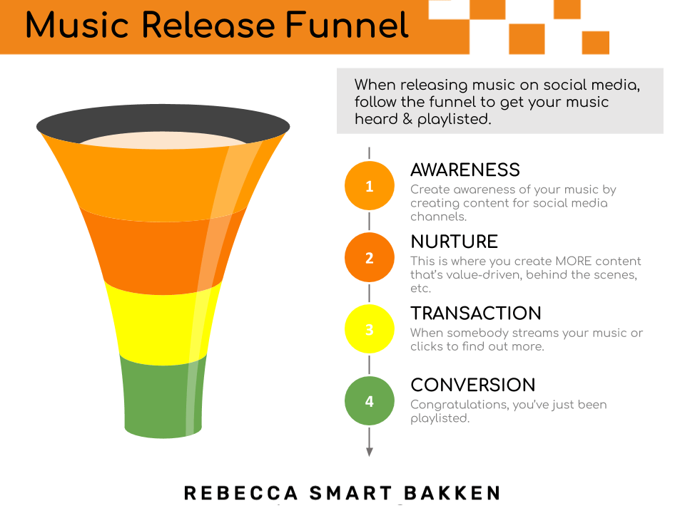 Music Release Sales & Marketing Funnel