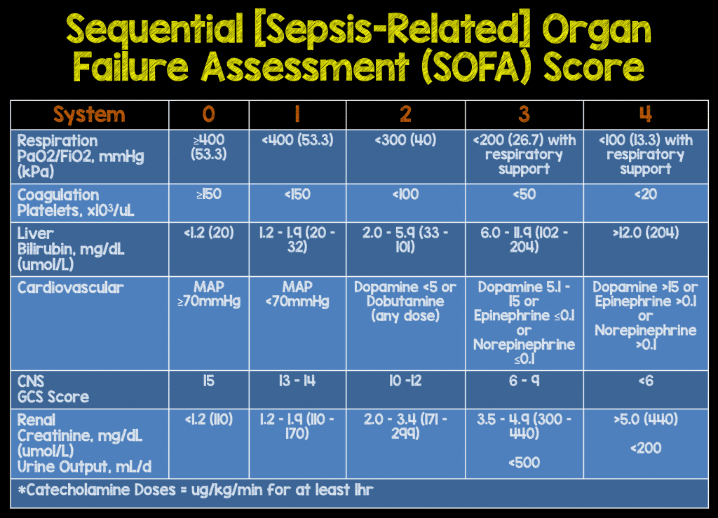 escore prognostico sofa paint colours to go with grey episode 37 definitions and identification of sepsis 2 0 vs 3
