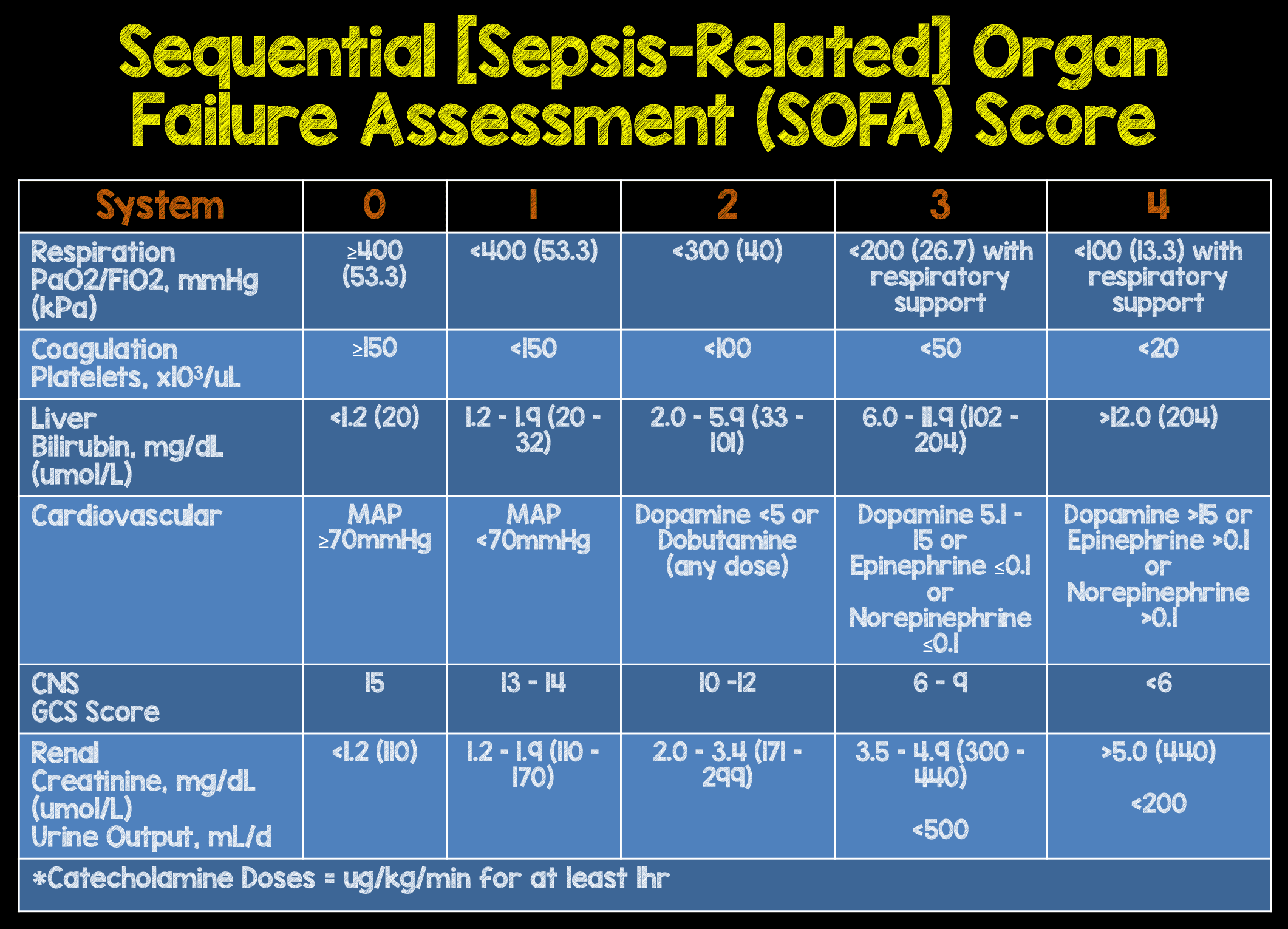 sofa score icu mortality how to clean white bonded leather sepsis baci living room