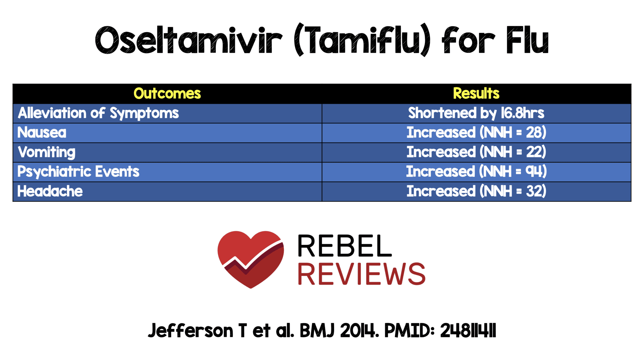 Oseltamivir (Tamiflu) for Treatment of Influenza - REBEL EM ...