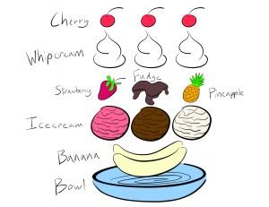 Dessert Diagrams – Rebelord's Tech Rampancy