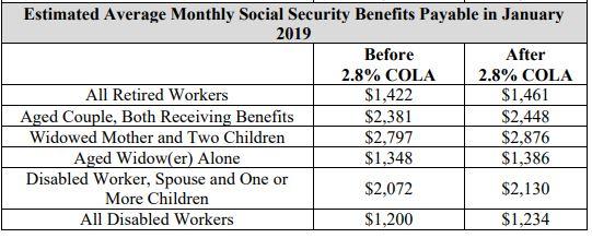 Social Security benefits table - Rebel Retirement