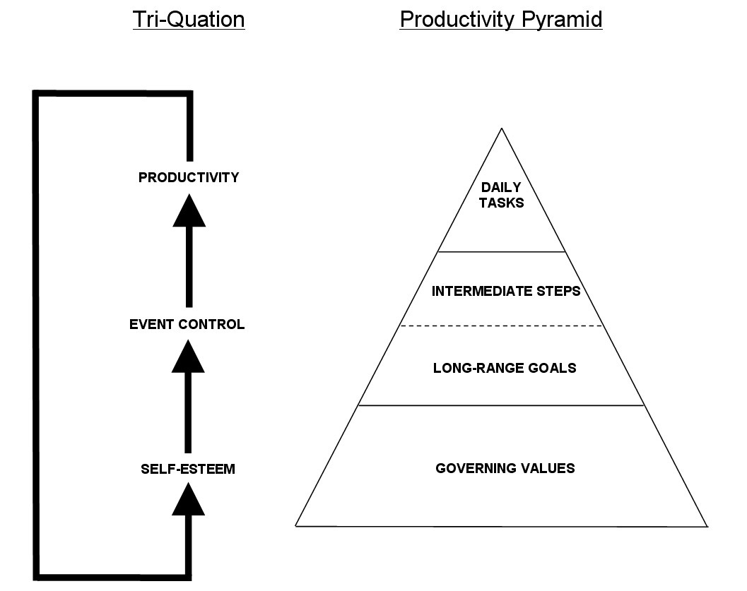 hight resolution of this metaphor illustrates the franklin quest time management concepts namely the principle that one must dig deeply within oneself to discover what