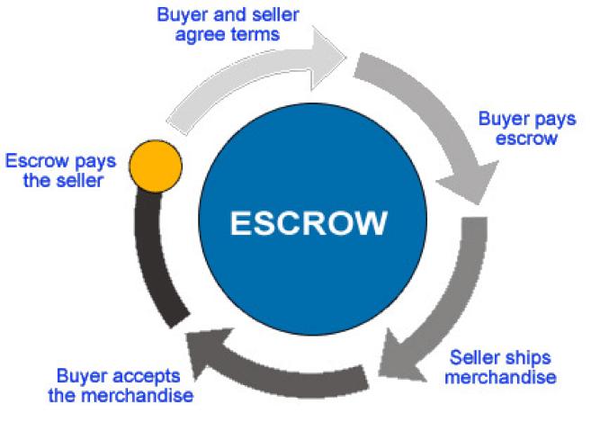 escrow diagram
