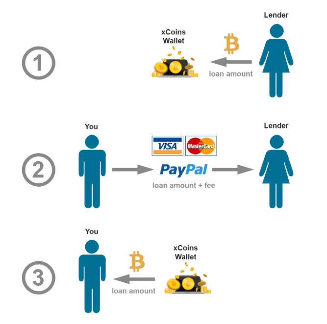 xCoins holds Bitcoin funds until the buyer makes the payment.
