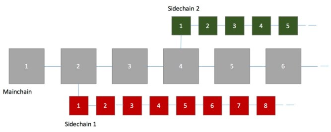 Lisk Sidechains: sidechain splits from a mainchain block and runs independently