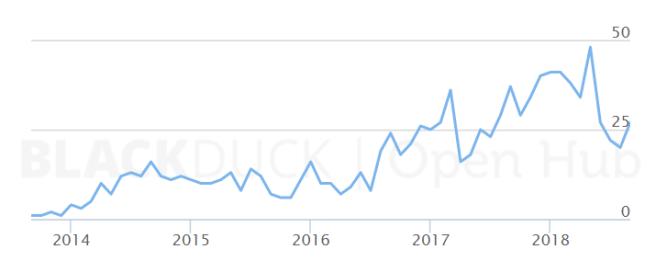 Monero codebase contributor linegraph trending up